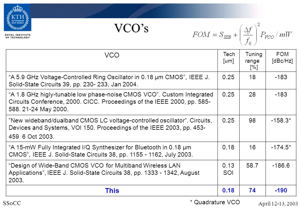 VCO's VCO. Tech. [um] Tuning range. [%] FOM. [dBc/Hz]